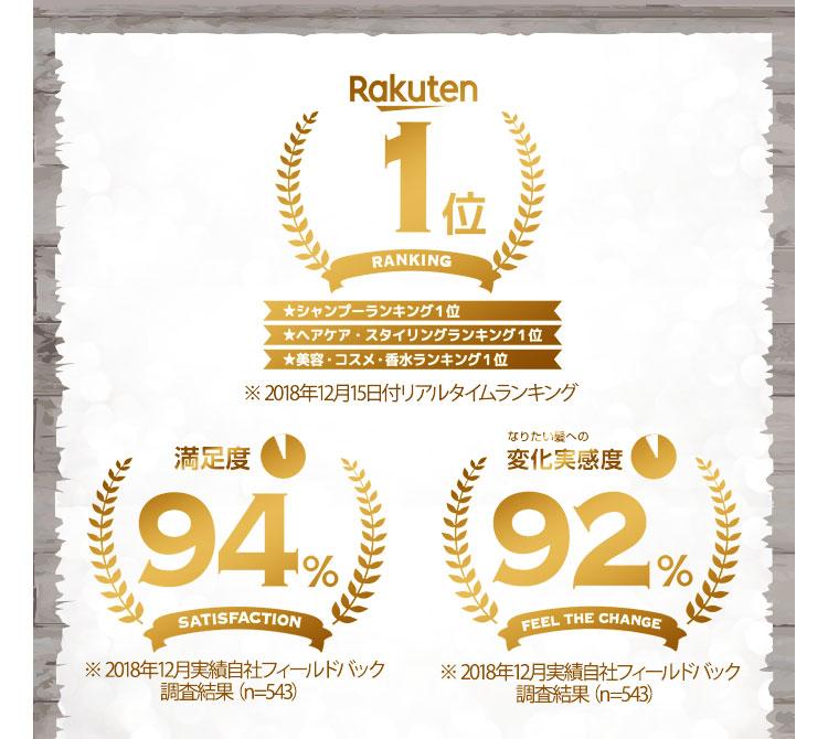 満足度94%※ 2018年12月実績自社フィールドバック調査結果(n=543)Rakuten1位※ 2018年12月15日付リアルタイムランキング変化実感92%※ 2018年12月実績自社フィールドバック調査結果(n=543)