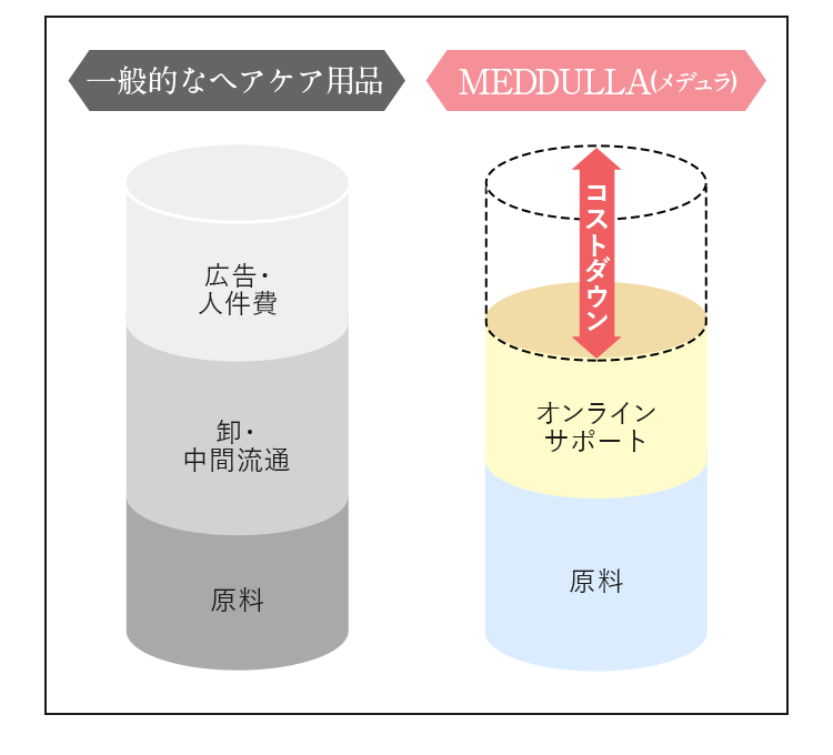 MEDULLA(メデュラ)